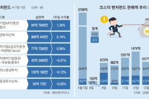 코스닥 벤처펀드 vs '펀드' 수혜종목… 누가 고수익 내나