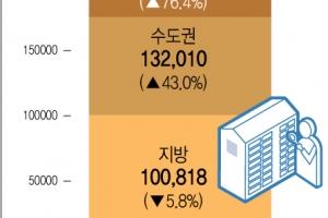1분기 서울 강남4구 주택거래량 작년의 2배↑…지방은 감소