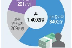 월급 오른 직장인 840만명 건보료 평균 13만8천원 더 낸다