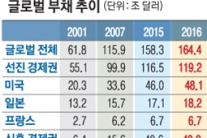 "IMF ""中부채 25조달러… 15년간 15배 폭증"" 금융위기 우려"