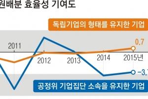 """""""대기업집단에 자본 쏠려 경제 성장률 떨어진다"""""""