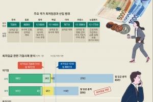 """연봉 3700만원 대기업 고졸 신입 """"내가 최저임금자라고요?"""""""