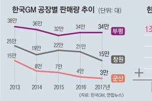 한국GM 끝내 법정관리 위기, 주말 협상… 극적 타결될 수도