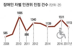 """'장애인 차별' 진정 매년 1000여건… 60% """"휠체어 등 접근성 제한"""" 호소"""