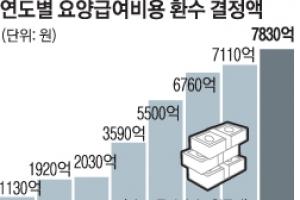 건보 병들게 하는 사무장병원… 8000억 부당청구