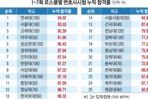 서울대 78% 원광대 24%…로스쿨 서열화 뚜렷