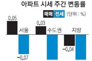 송파·강동구도 7~8개월 만에 하락