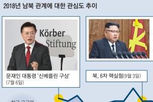 [평화의 문 여는 남북정상회담] '핵·경제 병진' 버린 北… 남북회담·한반도 항구적…