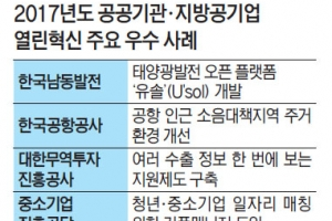 남동발전·송파구시설관리공단 열린혁신 우수 공공기관에 선정