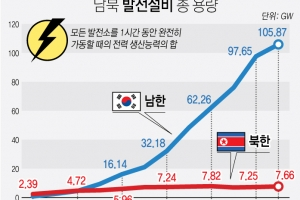 남북 간 전력생산능력 격차 14배로 벌어져…사상 최대