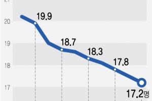 '일자리 불임 성장' 심화…GDP 대비 취업자 수 사상 최소