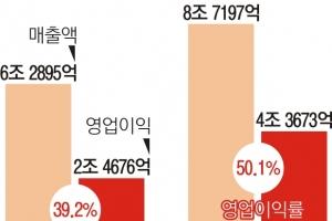 SK하이닉스 1분기 영업익 4.3조… 77% '껑충'