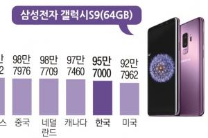 한국 소비자 '스마트폰 호갱' 아니더라