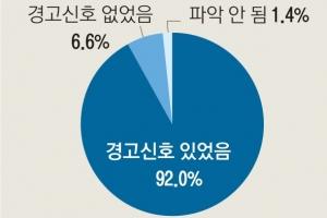 """자살자 92% """"죽고싶다"""" 신호… 가족 21%만 인지"""