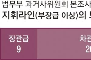 [커버스토리] '국민불신' 자초한 檢… 지휘라인 47명 중 74%는 장·차관급 퇴직