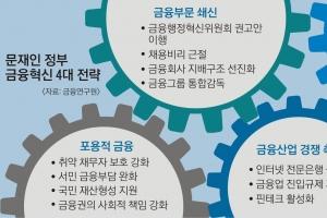 """""""文정부 금융혁신 1년… 경쟁력 강화 부족, 시장 자율성 살려야"""""""