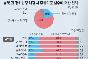 """73% """"주한미군, 평화협정 뒤에도 철수 말아야"""""""