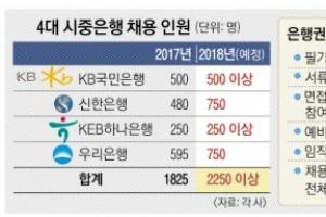 필기 부활·임직원 추천제 폐지… 금융채용 '새 바람'