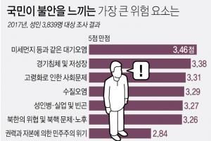 """""""지진·북핵보다 걱정되는 미세먼지""""…국민 불안도 1위"""