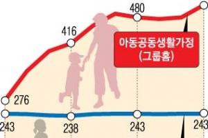 가정해체 아동 보호 '그룹홈' 정부지원 사각지대