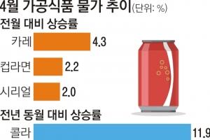 콜라 등 가공식품값도 급등