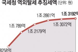 조세회피처에 숨은 594조… 해외 탈세 뿌리 뽑는다