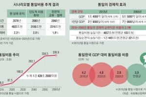 """통일 비용 변수따라 100배 차…""""비용 아닌 투자 접근법 필요"""""""