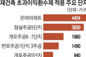 재건축 '부담금 폭탄' 현실화…반포현대 1인당 1.3억