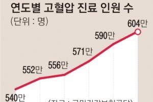 '만병의 근원' 고혈압 600만명 시대