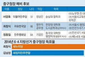 [6·13 판세 분석-서울시 기초단체장] 前 靑행정관 vs 3선 도전 vs 前구청장… 예측불…