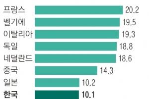 식어가는 수출 엔진… 韓 수출 증가율 1위→8위