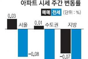 8주 연속 하락세… 서울도 상승폭 작아