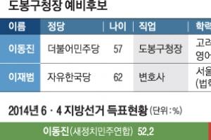 [6.13 판세 분석-서울시 기초단체장] 與 3선 도전… 野 저지 총력