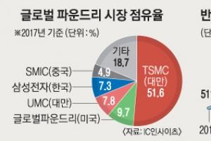 삼성·SK '반도체 수탁생산'도 세계 투톱 나선다