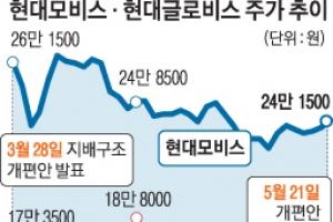 """증권업계 """"개편안 무산, 모비스·글로비스 주가엔 호재"""""""