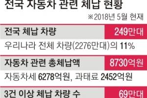250만대 자동차稅 9000억 미납 '체납 공화국'