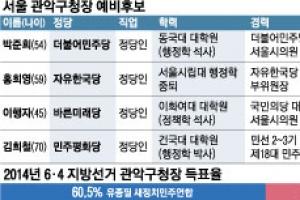 [6·13 판세 분석-서울시 기초단체장] 관악구, 진보정당의 본거지… 현직 불출마로 정…