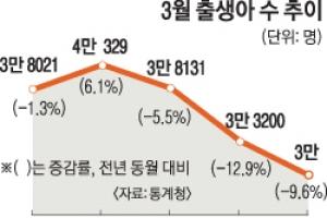 3월 출생아 수 역대 최저… '인구 절벽' 현실화