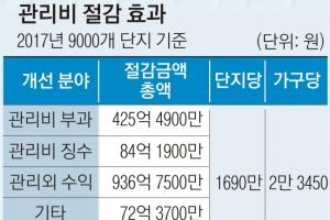 """한공회 """"아파트 감사공영제 도입해야"""""""