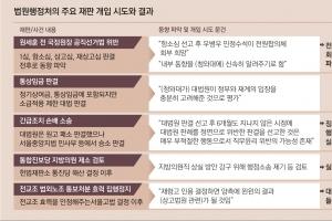 사법부, 朴정권과 '상고법원 입법' 거래하려다 삼권분립 포기