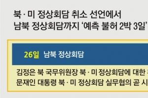 美 회담 취소·北 유화 메시지·남북 정상회담…반전의 2박 3일