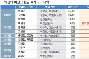 [프로야구] 넥센, 트레이드로 131억 챙겨…SK 뺀 8개 구단은 '공범'