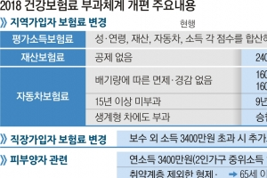 저소득 지역가입 451만 가구 월 1만 3100원으로 '뚝'