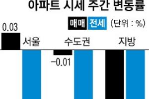 강남 아파트값 8개월 만에 하락세
