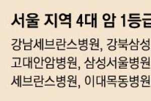 4대 암 치료 1등급 병원 81곳 공개