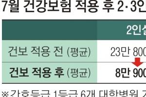 새달 대학병원 6곳 2인실 23만→ 8만원대로
