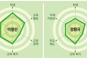 """[시·도 교육감 후보 공약 평가-광주]""""진보 3인의 격돌장휘국은 통일 교육, …"""