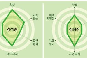 """[시·도 교육감 후보 공약 평가-부산]""""김석준은 학생 복지·안전, 김성진은 교육 불균…"""