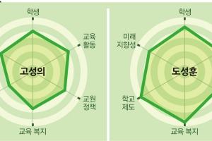 """[시·도 교육감 후보 공약평가-인천]청념이 화두 """"도성훈은 강한 진보성, 고승의는 4…"""