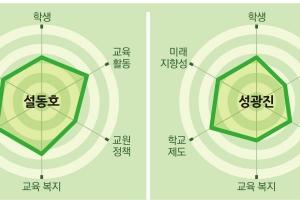 """[시·도 교육감 후보 공약 평가-대전]진보 대 보수 양자 대결""""설동호 후보 공…"""